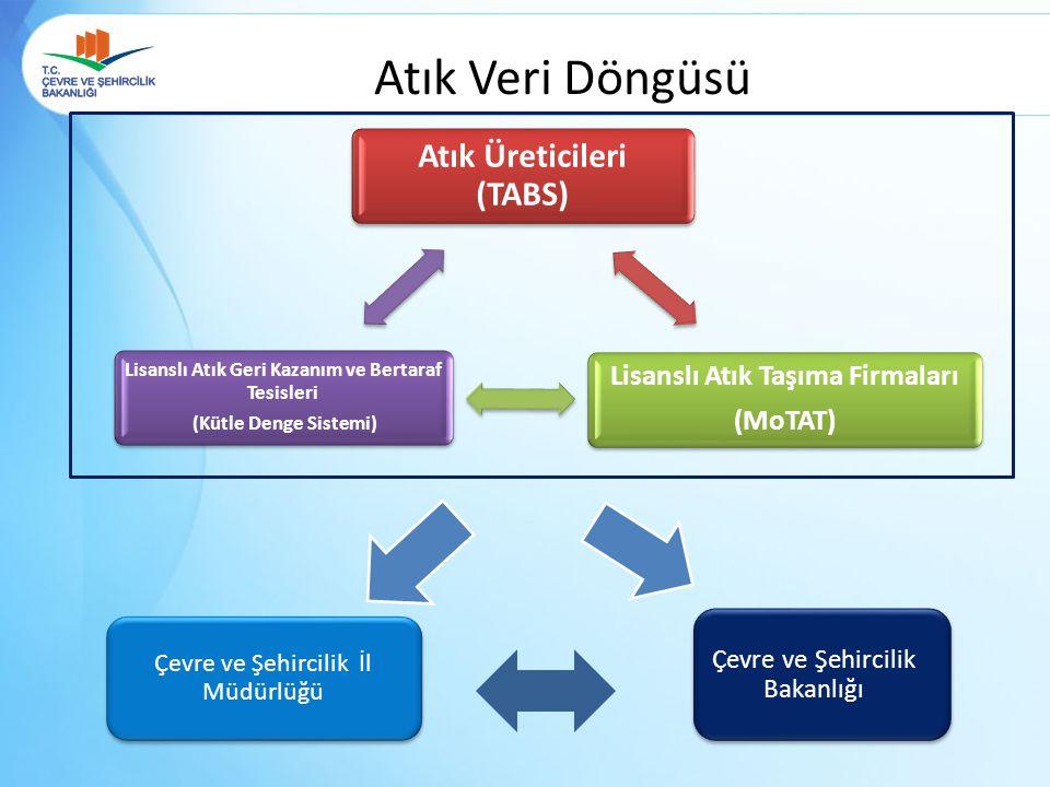 Atık Veri Döngüsü Atık Üreticileri (TABS) Lisanslı Atık Taşıma Firmaları (MoTAT) Lisanslı Atık Geri Kazanım ve Bertaraf Tesisleri (Kütle Denge Sistemi