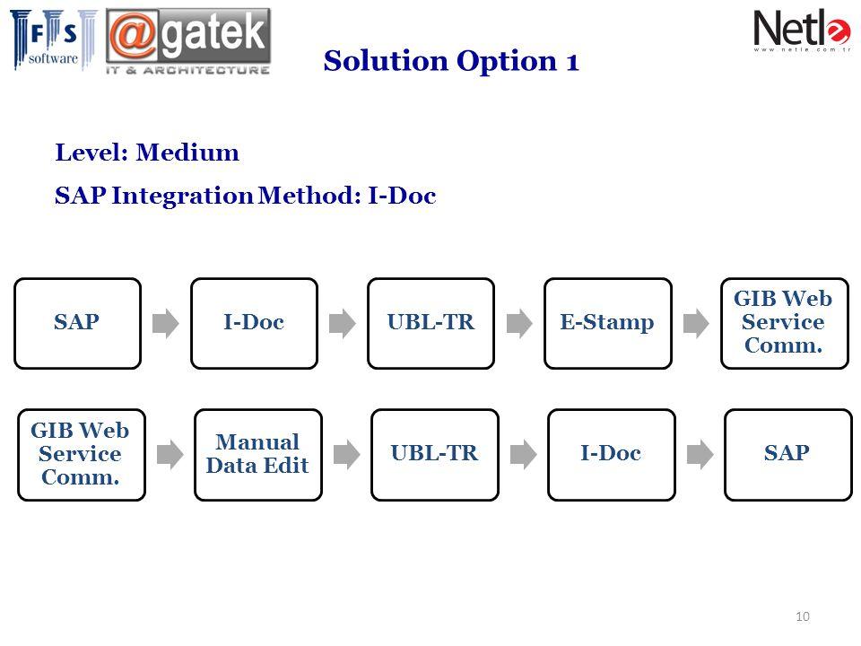 10 Solution Option 1 Level: Medium SAP Integration Method: I-Doc SAPI-DocUBL-TRE-Stamp GIB Web Service Comm.