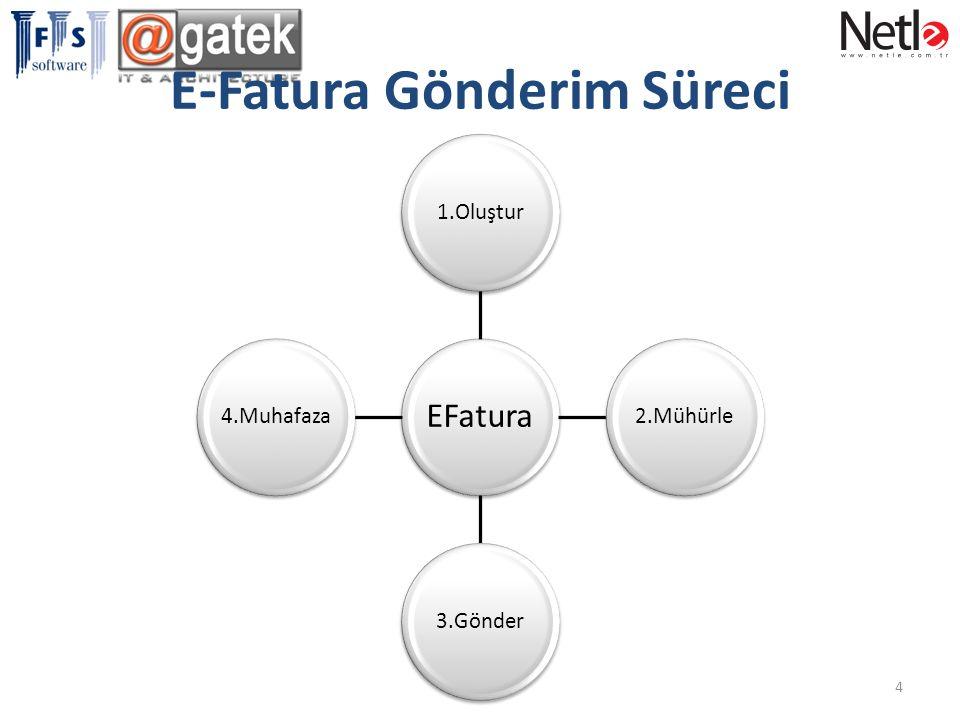 E-Fatura Gönderim Süreci EFatura 1.Oluştur2.Mühürle3.Gönder4.Muhafaza 4