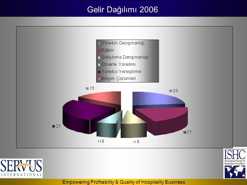 Empowering Profitability & Quality of Hospitality Business 44% 10% 27% 19% Turkey Near East (Syria, Lebanon) Middle East (UAE, Saudi Arabia, Iraq) CIS Gelir Dağılımı 2006