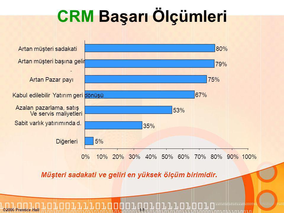 ©2006 Prentice Hall1-1 CRM Başarı Ölçümleri 5% 35% 53% 67% 75% 79% 80% 0%10%20%30%40%50%60%70%80%90%100% Diğerleri Sabit varlık yatırımında d.