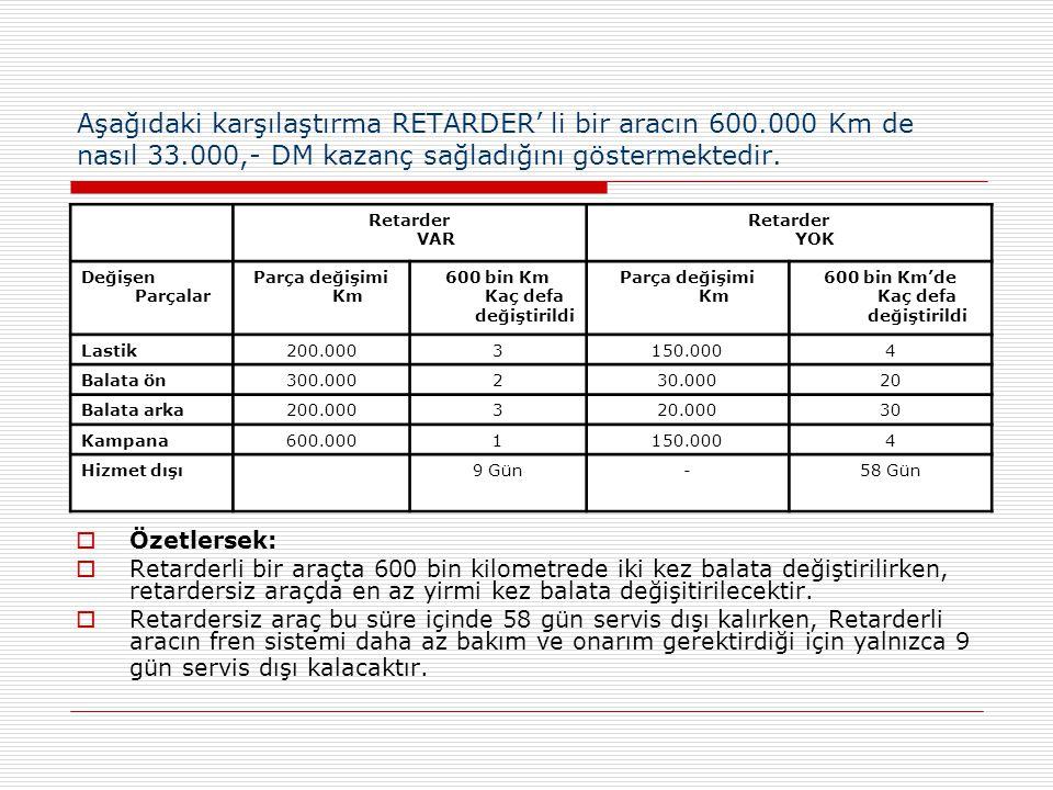 Aşağıdaki karşılaştırma RETARDER' li bir aracın 600.000 Km de nasıl 33.000,- DM kazanç sağladığını göstermektedir. Retarder VAR Retarder YOK Değişen P