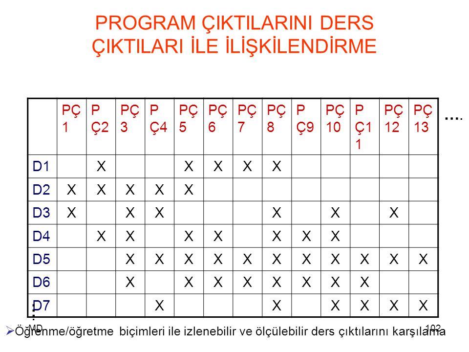 MD102 PROGRAM ÇIKTILARINI DERS ÇIKTILARI İLE İLİŞKİLENDİRME PÇ 1 P Ç2 PÇ 3 P Ç4 PÇ 5 PÇ 6 PÇ 7 PÇ 8 P Ç9 PÇ 10 P Ç1 1 PÇ 12 PÇ 13 D1XXXXX D2XXXXX D3XX