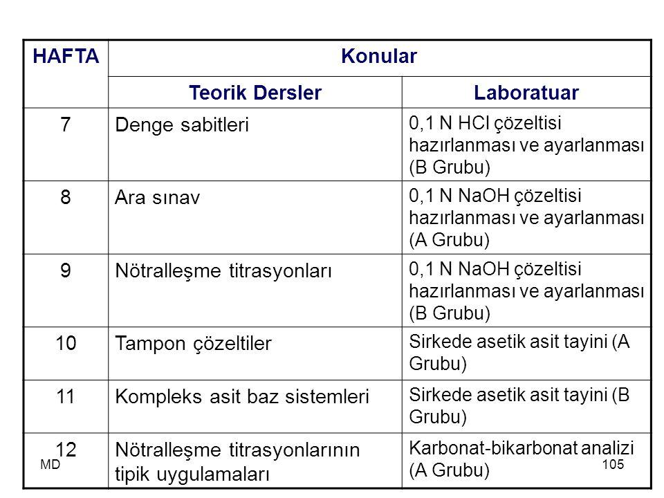 MD105 HAFTAKonular Teorik DerslerLaboratuar 7Denge sabitleri 0,1 N HCl çözeltisi hazırlanması ve ayarlanması (B Grubu) 8Ara sınav 0,1 N NaOH çözeltisi