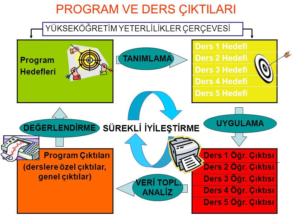 MD108 PROGRAM VE DERS ÇIKTILARI Program Hedefleri Ders 1 Hedefi Ders 2 Hedefi Ders 3 Hedefi Ders 4 Hedefi Ders 5 Hedefi Program Çıktıları (derslere öz