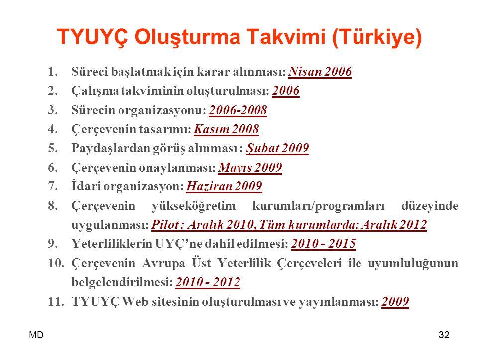 MD32 TYUYÇ Oluşturma Takvimi (Türkiye) 1.Süreci başlatmak için karar alınması: Nisan 2006 2.Çalışma takviminin oluşturulması: 2006 3.Sürecin organizas