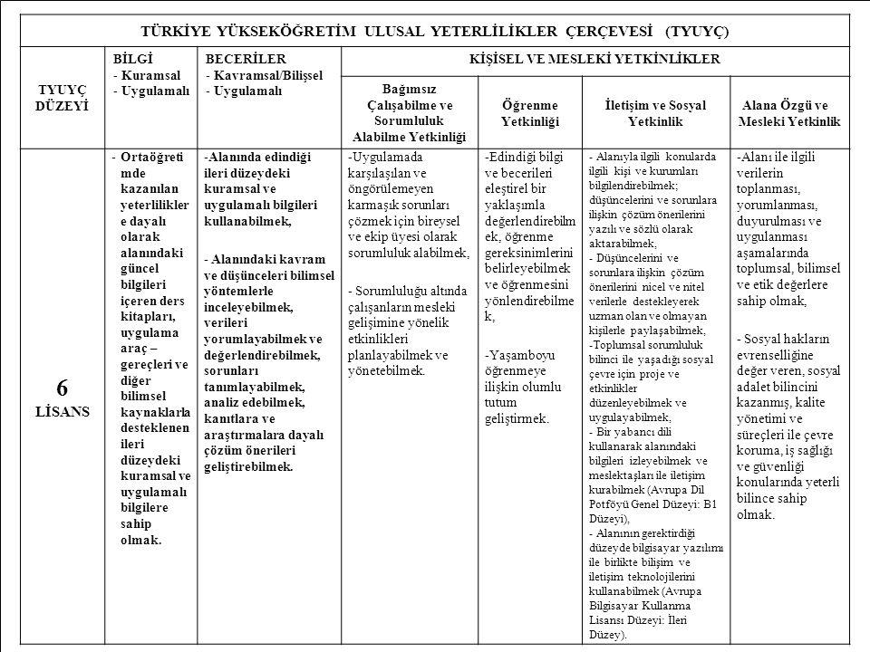 MD46 TÜRKİYE YÜKSEKÖĞRETİM ULUSAL YETERLİLİKLER ÇERÇEVESİ (TYUYÇ) TYUYÇ DÜZEYİ BİLGİ -Kuramsal -Uygulamalı BECERİLER -Kavramsal/Bilişsel -Uygulamalı K
