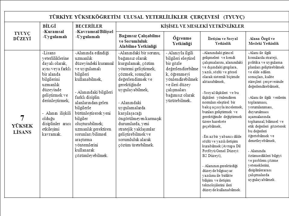 MD49 TÜRKİYE YÜKSEKÖĞRETİM ULUSAL YETERLİLİKLER ÇERÇEVESİ (TYUYÇ) TYUYÇ DÜZEYİ BİLGİ -Kuramsal -Uygulamalı BECERİLER -Kavramsal/Bilişsel -Uygulamalı K