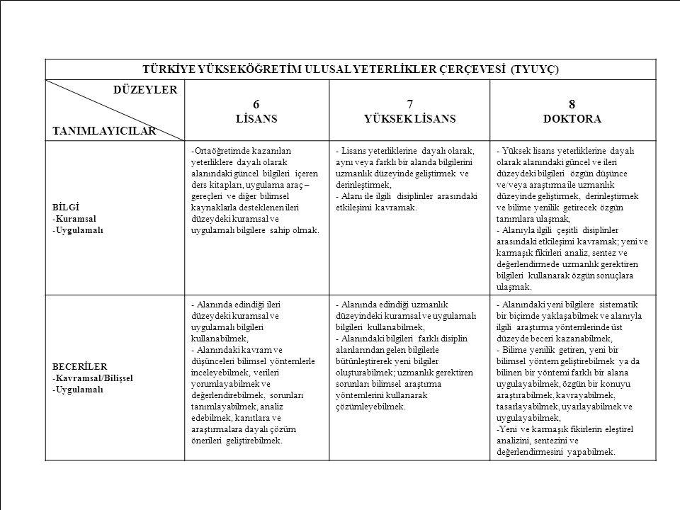 MD53 TÜRKİYE YÜKSEKÖĞRETİM ULUSAL YETERLİKLER ÇERÇEVESİ (TYUYÇ) DÜZEYLER TANIMLAYICILAR 6 LİSANS 7 YÜKSEK LİSANS 8 DOKTORA BİLGİ -Kuramsal -Uygulamalı