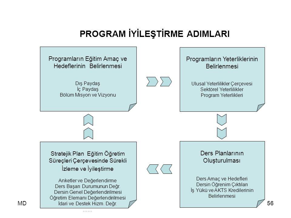 MD56 PROGRAM İYİLEŞTİRME ADIMLARI Programların Eğitim Amaç ve Hedeflerinin Belirlenmesi Dış Paydaş İç Paydaş Bölüm Misyon ve Vizyonu Programların Yete