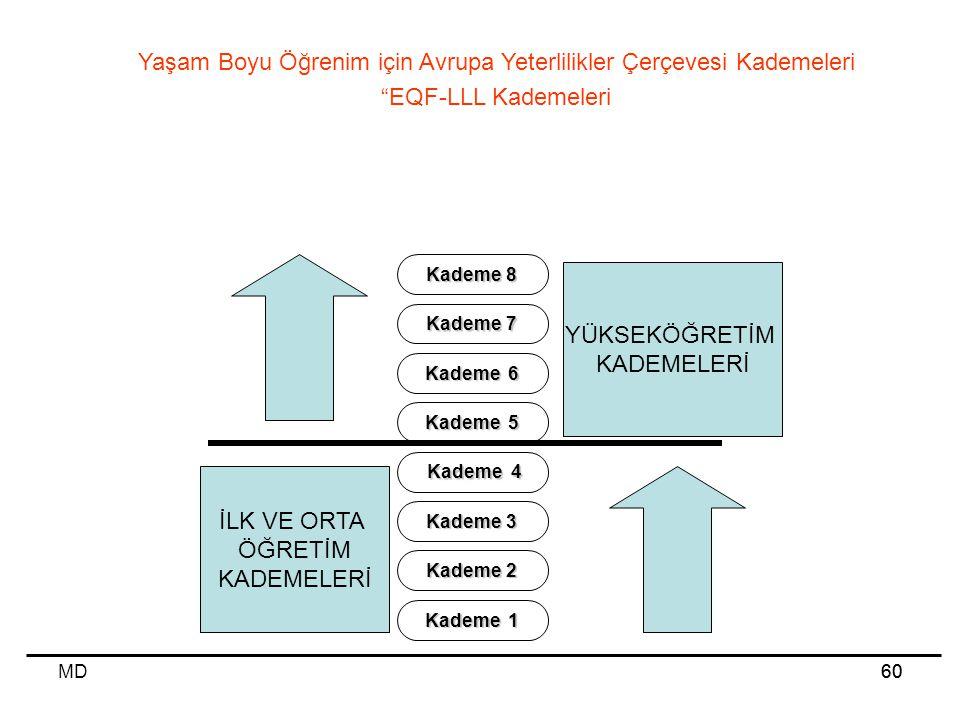 """MD60 Yaşam Boyu Öğrenim için Avrupa Yeterlilikler Çerçevesi Kademeleri """"EQF-LLL Kademeleri Kademe 1 Kademe 2 Kademe 3 Kademe 4 Kademe 4 Kademe 5 Kadem"""