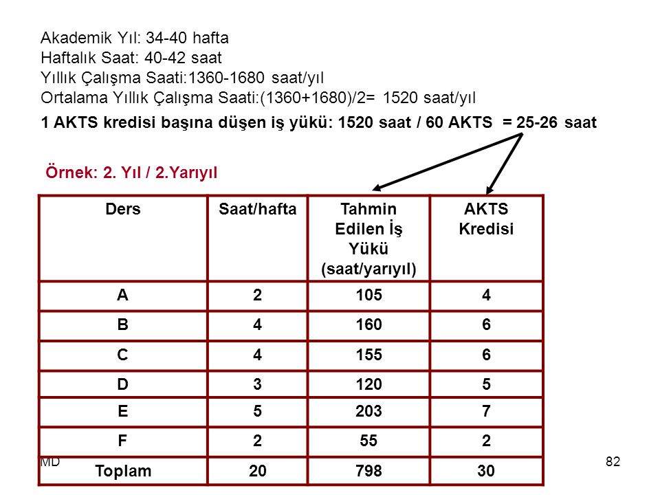 MD82 Örnek: 2. Yıl / 2.Yarıyıl DersSaat/haftaTahmin Edilen İş Yükü (saat/yarıyıl) AKTS Kredisi A21054 B41606 C41556 D31205 E52037 F2552 Toplam2079830