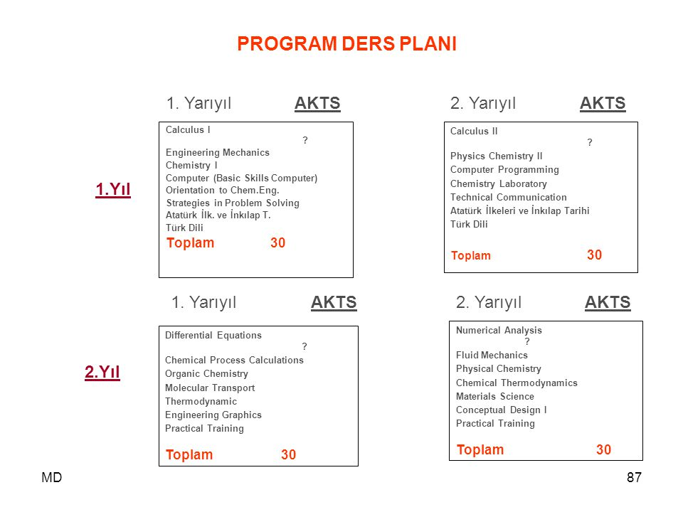 MD87 PROGRAM DERS PLANI Calculus I ? Engineering Mechanics Chemistry I Computer (Basic Skills Computer) Orientation to Chem.Eng. Strategies in Proble