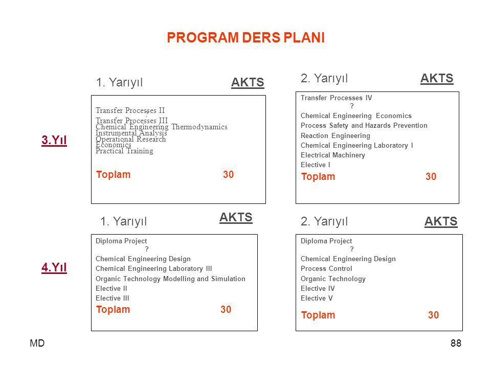 MD88 PROGRAM DERS PLANI Transfer Processes II ? Transfer Processes III Chemical Engineering Thermodynamics Instrumental Analysis Operational Research