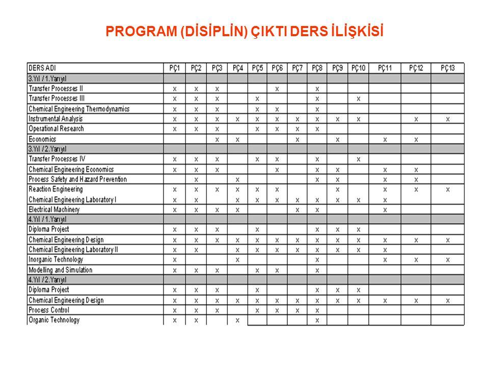MD90 PROGRAM (DİSİPLİN) ÇIKTI DERS İLİŞKİSİ