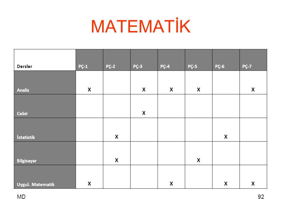MD92 MATEMATİK DerslerPÇ-1PÇ-2PÇ-3PÇ-4PÇ-5PÇ-6PÇ-7 Analiz X XXX X Cebir X İstatistik X X Bilgisayar X X Uygul. Matematik X X XX