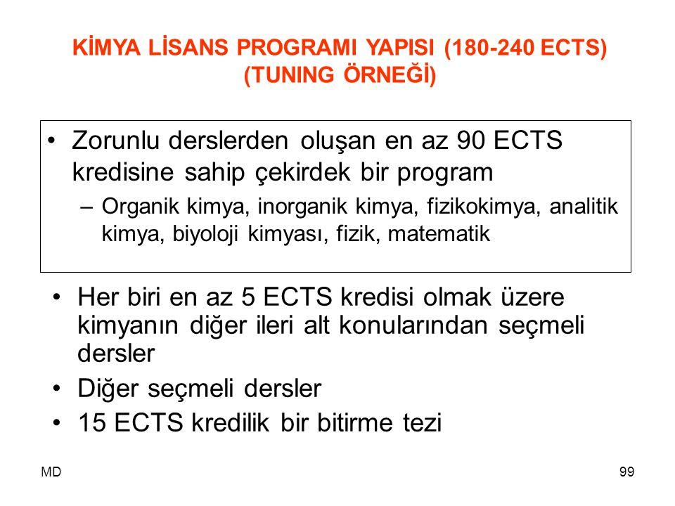 MD99 KİMYA LİSANS PROGRAMI YAPISI (180-240 ECTS) (TUNING ÖRNEĞİ) •Zorunlu derslerden oluşan en az 90 ECTS kredisine sahip çekirdek bir program –Organi