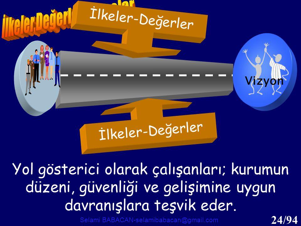 24/94 İlkeler-Değerler Vizyon Yol gösterici olarak çalışanları; kurumun düzeni, güvenliği ve gelişimine uygun davranışlara teşvik eder. Selami BABACAN