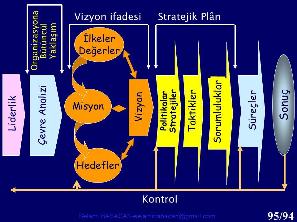 95/94 Hedefler Misyon Politikalar Stratejiler Taktikler Sorumluluklar Süreçler Stratejik Plân Kontrol İlkeler Değerler Vizyon Sonuç Vizyon ifadesi Çev