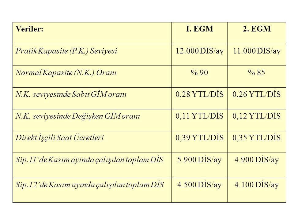 Veriler:I. EGM2. EGM Pratik Kapasite (P.K.) Seviyesi12.000 DİS/ay11.000 DİS/ay Normal Kapasite (N.K.) Oranı% 90% 85 N.K. seviyesinde Sabit GİM oranı0,