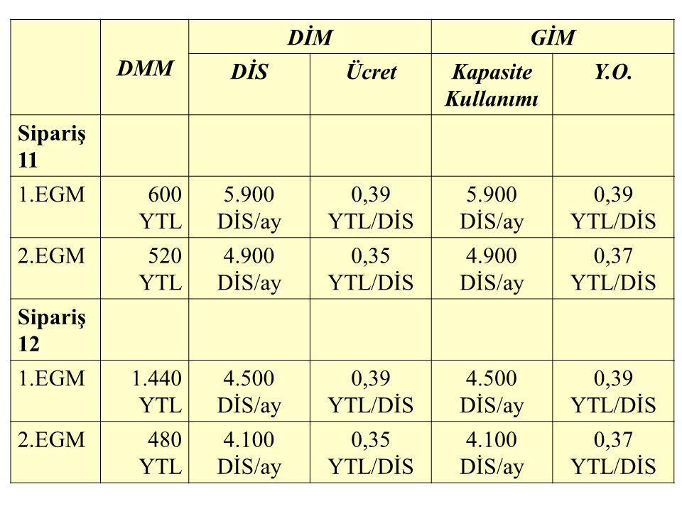DMM DİMGİM DİSÜcretKapasite Kullanımı Y.O. Sipariş 11 1.EGM600 YTL 5.900 DİS/ay 0,39 YTL/DİS 5.900 DİS/ay 0,39 YTL/DİS 2.EGM520 YTL 4.900 DİS/ay 0,35