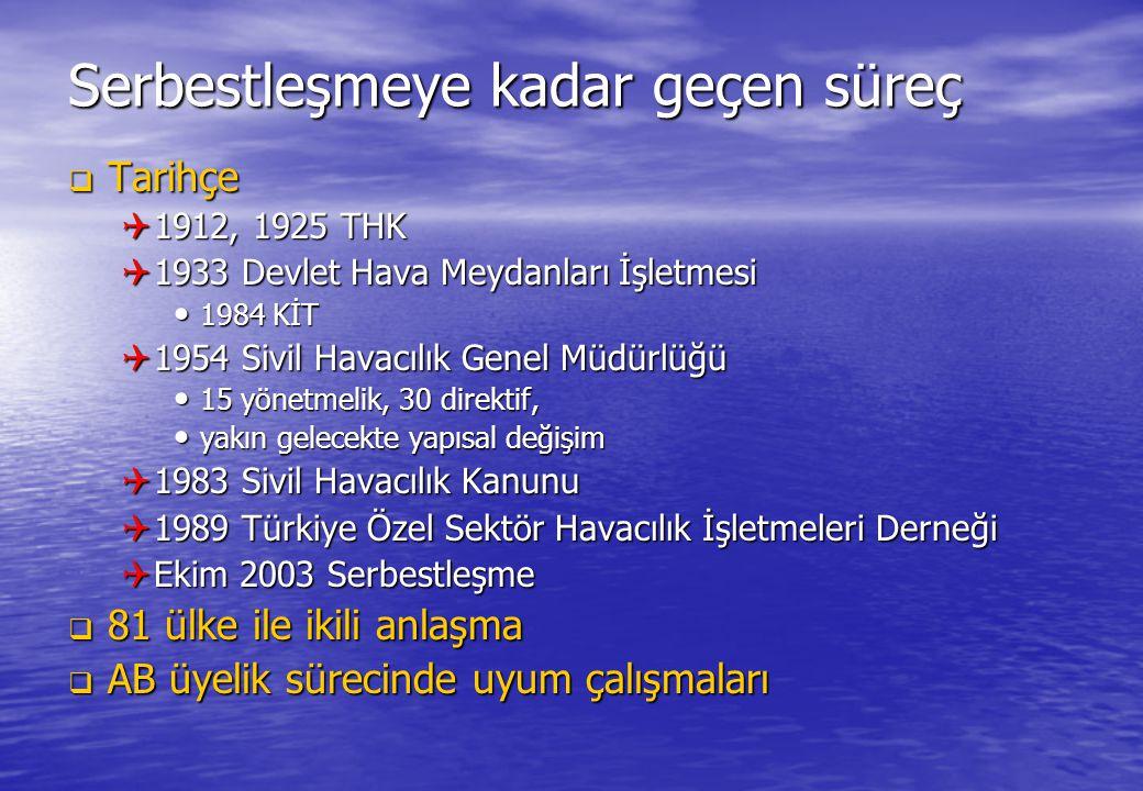 Serbestleşmeye kadar geçen süreç  Tarihçe  1912, 1925 THK  1933 Devlet Hava Meydanları İşletmesi • 1984 KİT  1954 Sivil Havacılık Genel Müdürlüğü
