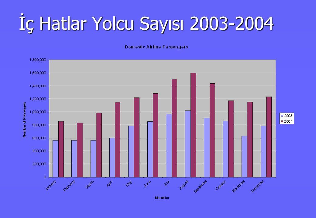 İç Hatlar Yolcu Sayısı 2003-2004