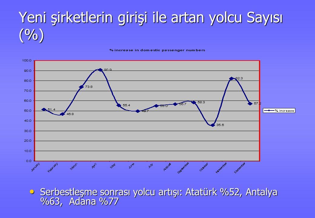 Yeni şirketlerin girişi ile artan yolcu Sayısı (%) • Serbestleşme sonrası yolcu artışı: Atatürk %52, Antalya %63, Adana %77