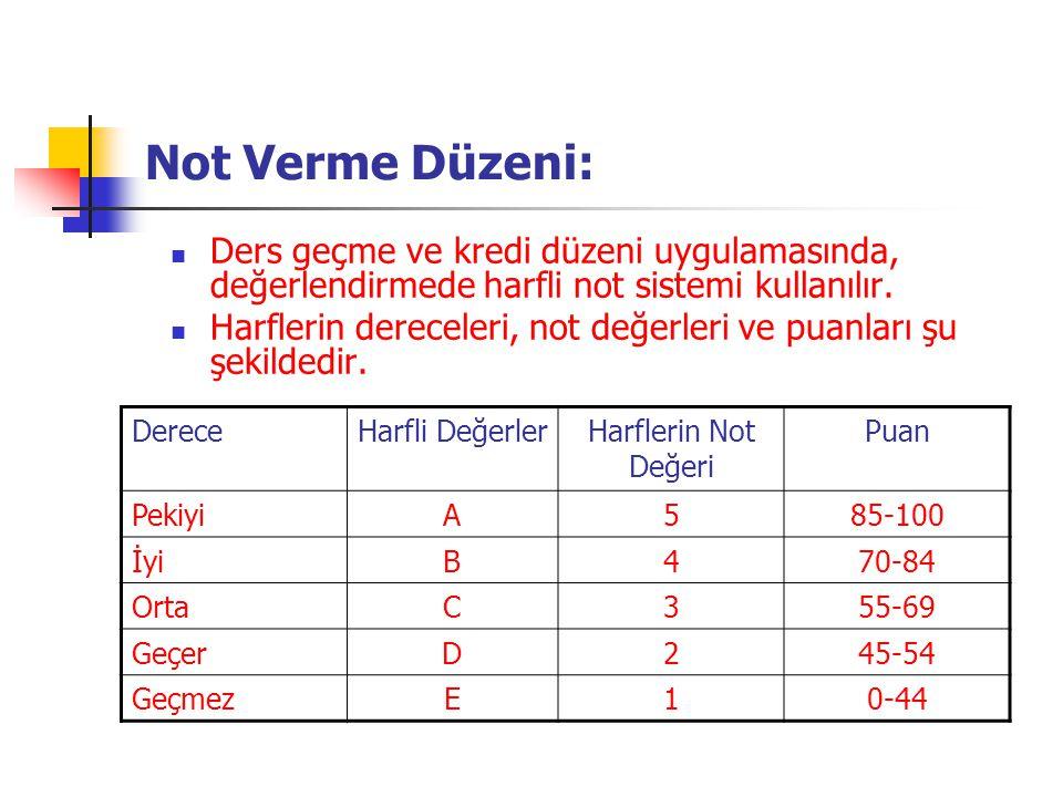 Not Verme Düzeni:  Ders geçme ve kredi düzeni uygulamasında, değerlendirmede harfli not sistemi kullanılır.  Harflerin dereceleri, not değerleri ve