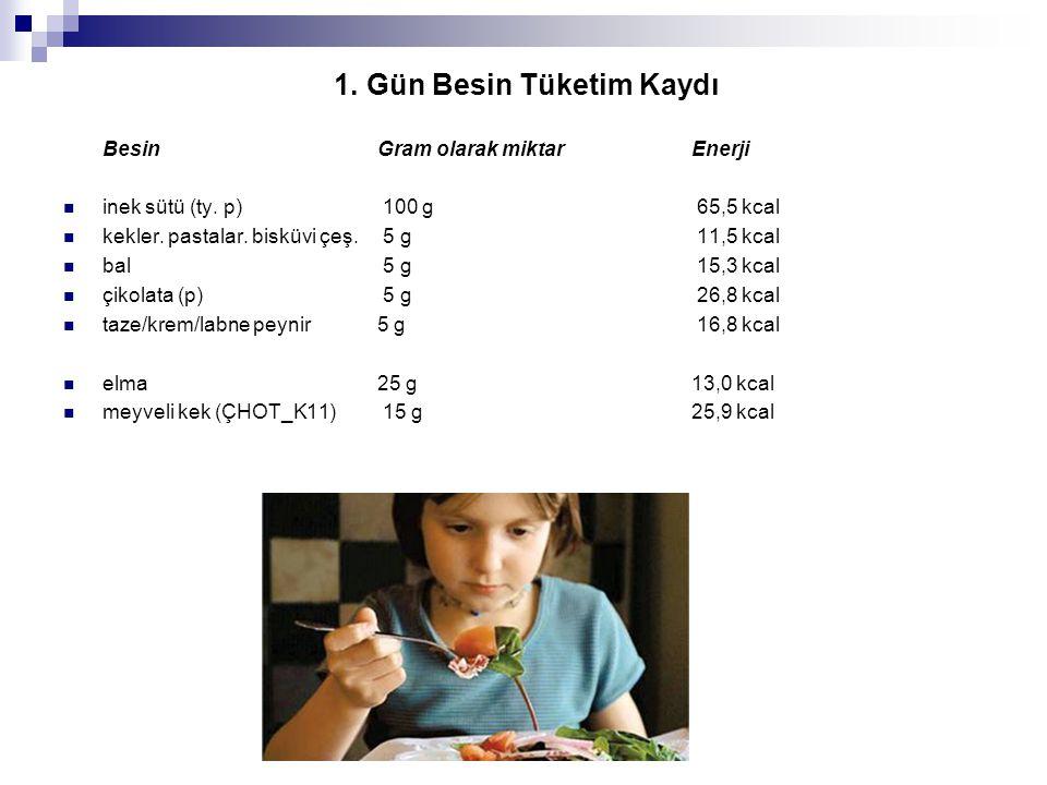 1. Gün Besin Tüketim Kaydı BesinGram olarak miktarEnerji  inek sütü (ty. p) 100 g 65,5 kcal  kekler. pastalar. bisküvi çeş. 5 g 11,5 kcal  bal 5 g