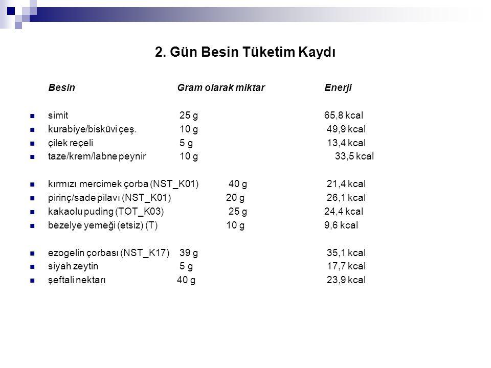 2. Gün Besin Tüketim Kaydı BesinGram olarak miktarEnerji  simit 25 g 65,8 kcal  kurabiye/bisküvi çeş. 10 g 49,9 kcal  çilek reçeli 5 g 13,4 kcal 