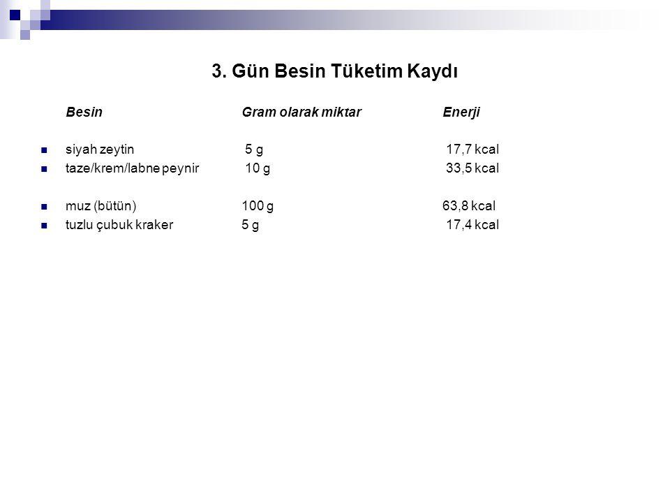 3. Gün Besin Tüketim Kaydı BesinGram olarak miktarEnerji  siyah zeytin 5 g 17,7 kcal  taze/krem/labne peynir 10 g 33,5 kcal  muz (bütün) 100 g 63,8