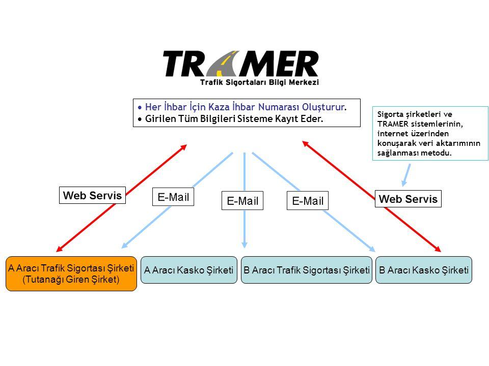 A Aracı Kasko ŞirketiB Aracı Trafik Sigortası ŞirketiB Aracı Kasko Şirketi A Aracı Trafik Sigortası Şirketi (Tutanağı Giren Şirket)  Her İhbar İçin K