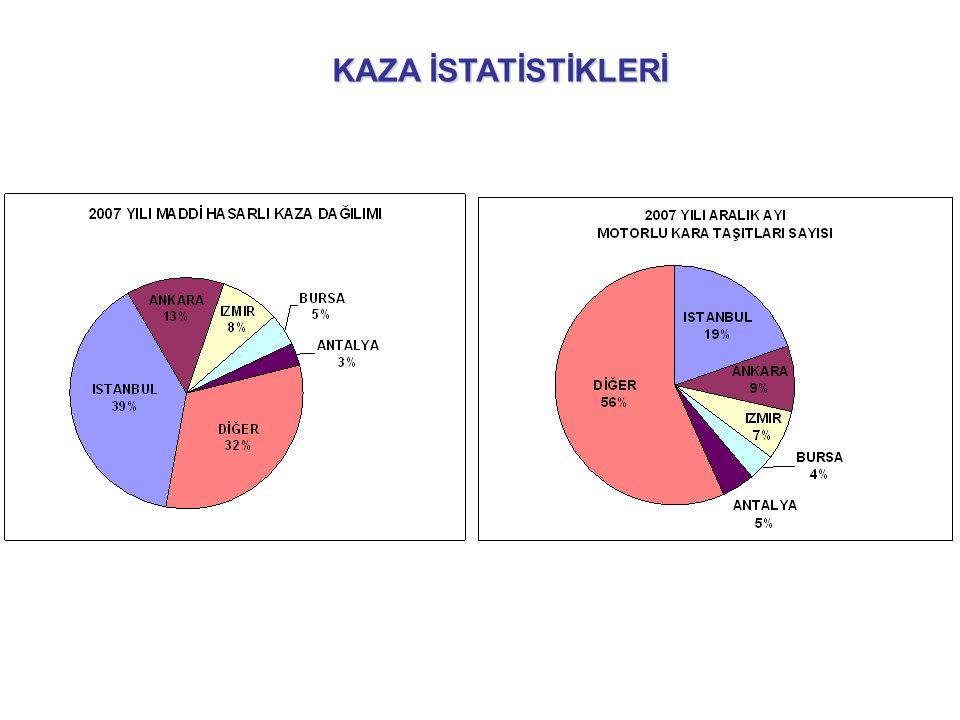 KAZA TESPİT TUTANAĞI İSTATİSTİKLERİ 01/04/2008 – 24/07/2008 tarihleri arası veriler baz alınmıştır.