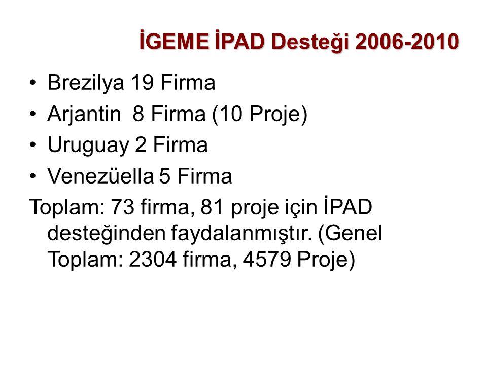 İGEME İPAD Desteği 2006-2010 •Brezilya 19 Firma •Arjantin 8 Firma (10 Proje) •Uruguay 2 Firma •Venezüella 5 Firma Toplam: 73 firma, 81 proje için İPAD