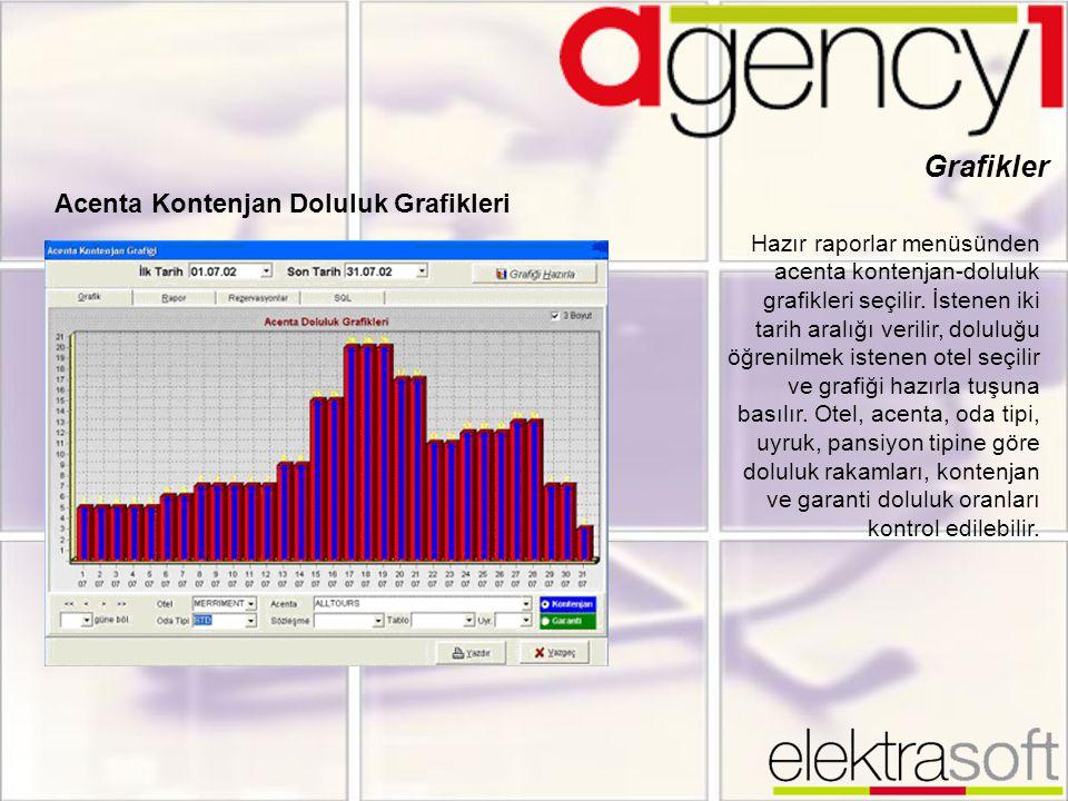 Grafikler Acenta Kontenjan Doluluk Grafikleri Hazır raporlar menüsünden acenta kontenjan-doluluk grafikleri seçilir. İstenen iki tarih aralığı verilir
