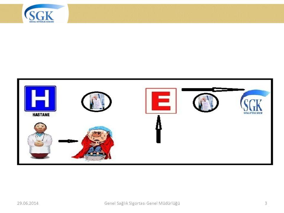 29.06.2014Genel Sağlık Sigortası Genel Müdürlüğü3