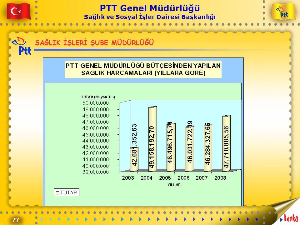 77 PTT Genel Müdürlüğü Sağlık ve Sosyal İşler Dairesi Başkanlığı SAĞLIK İŞLERİ ŞUBE MÜDÜRLÜĞÜ