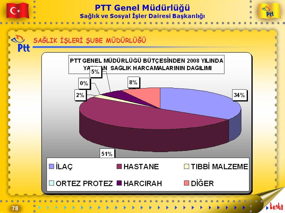 78 PTT Genel Müdürlüğü Sağlık ve Sosyal İşler Dairesi Başkanlığı SAĞLIK İŞLERİ ŞUBE MÜDÜRLÜĞÜ