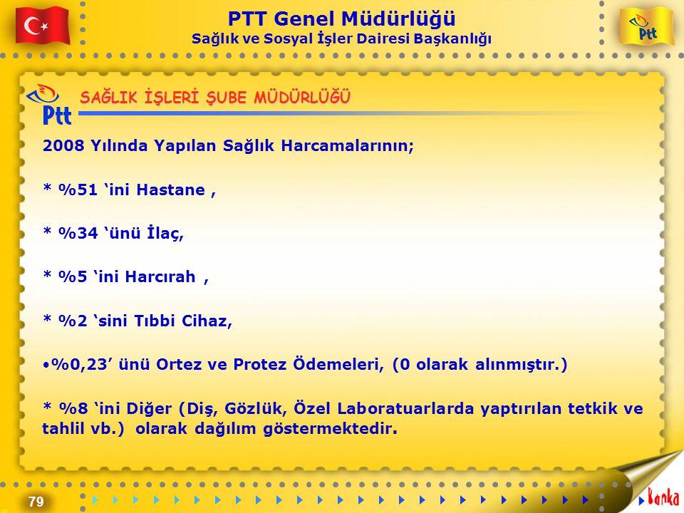 79 PTT Genel Müdürlüğü Sağlık ve Sosyal İşler Dairesi Başkanlığı 2008 Yılında Yapılan Sağlık Harcamalarının; * %51 'ini Hastane, * %34 'ünü İlaç, * %5