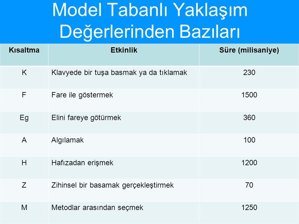 Model Tabanlı Yaklaşım Değerlerinden Bazıları KısaltmaEtkinlikSüre (milisaniye) KKlavyede bir tuşa basmak ya da tıklamak230 FFare ile göstermek1500 Eg