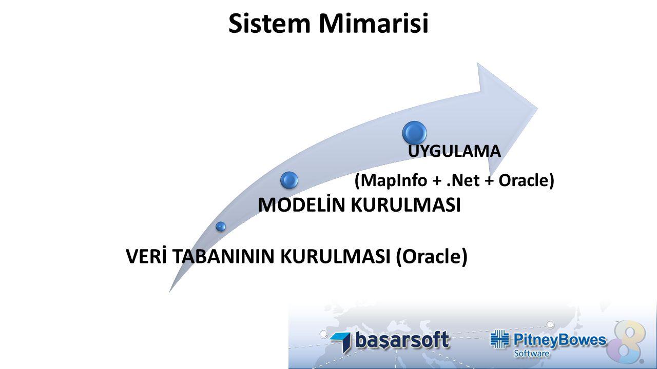 VERİ TABANININ KURULMASI (Oracle) MODELİN KURULMASI UYGULAMA (MapInfo +.Net + Oracle) Sistem Mimarisi