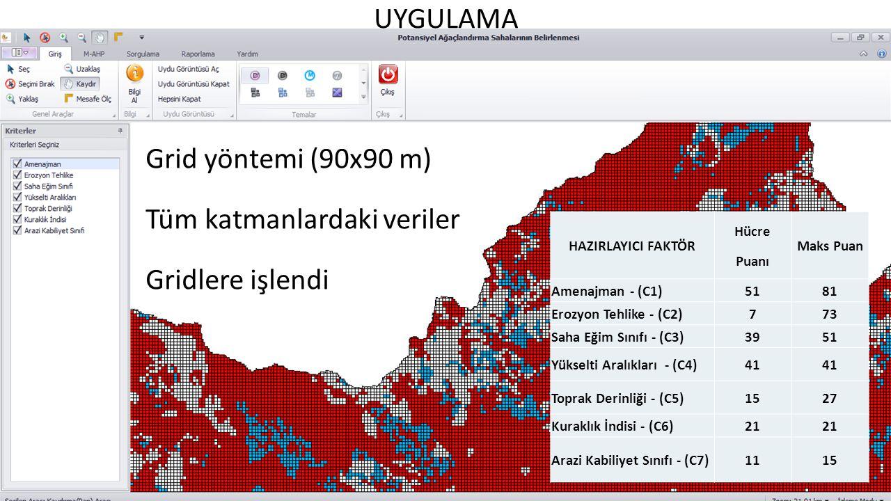 UYGULAMA Grid yöntemi (90x90 m) Tüm katmanlardaki veriler Gridlere işlendi HAZIRLAYICI FAKTÖR Hücre Puanı Maks Puan Amenajman - (C1)5181 Erozyon Tehli