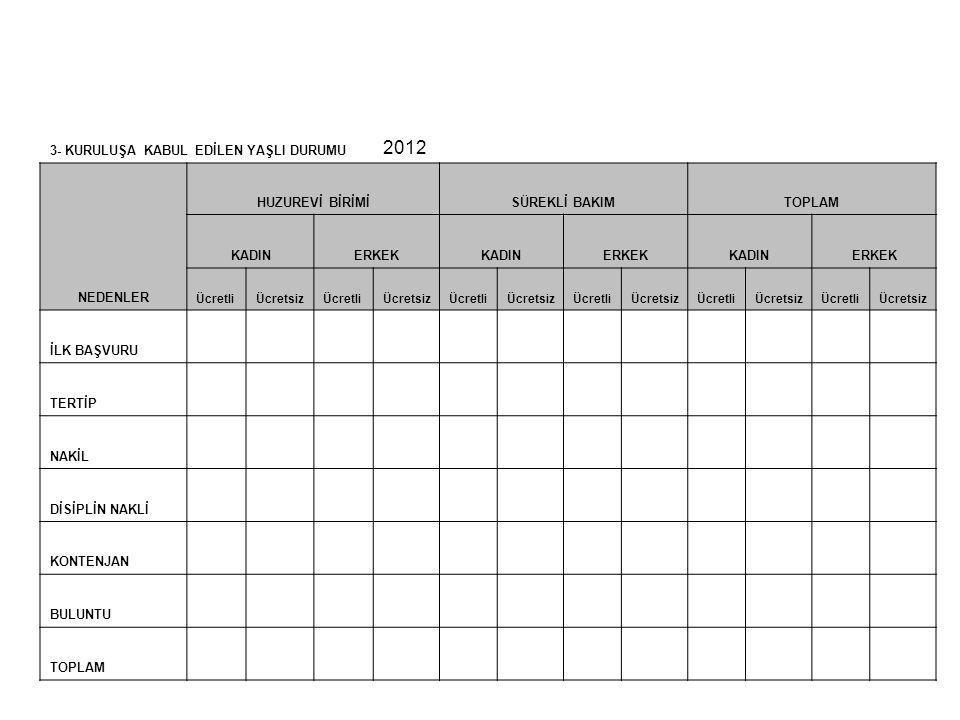 3- KURULUŞA KABUL EDİLEN YAŞLI DURUMU 2012 NEDENLER HUZUREVİ BİRİMİSÜREKLİ BAKIMTOPLAM KADINERKEKKADINERKEKKADINERKEK ÜcretliÜcretsizÜcretliÜcretsizÜc