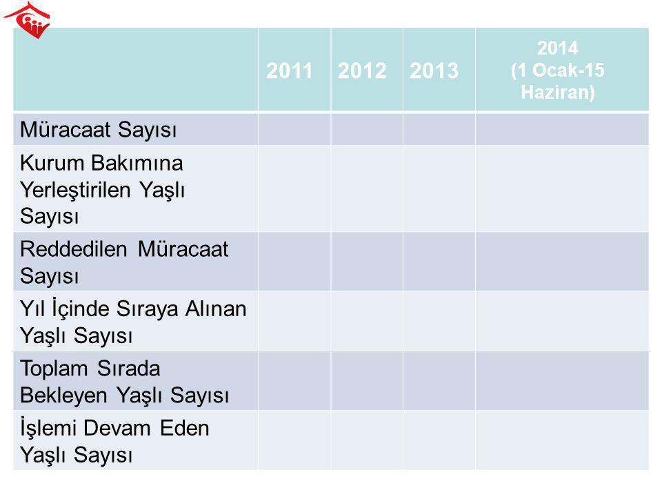 201120122013 2014 (1 Ocak-15 Haziran) Müracaat Sayısı Kurum Bakımına Yerleştirilen Yaşlı Sayısı Reddedilen Müracaat Sayısı Yıl İçinde Sıraya Alınan Ya