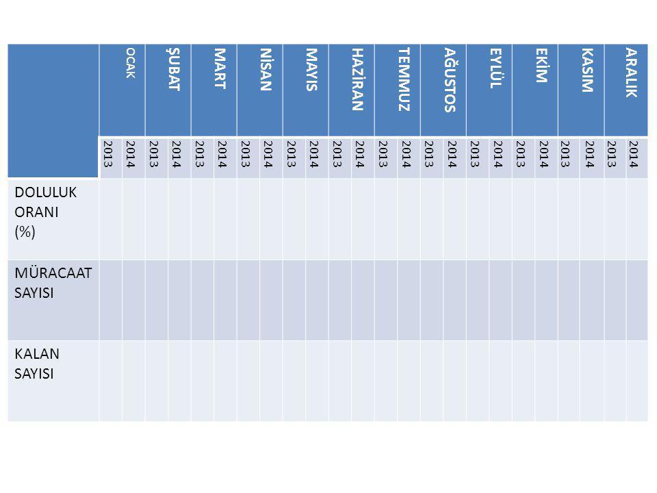 2013 YILI EĞİTİMLERE KATILAN PERSONEL SAYISI OCAKŞUBATMARTNİSANMAYISHAZİRANTEMMUZAĞUSTOSEYLÜLEKİMKASIMARALIKTOPLAM HİZMETİÇİ EĞİTİM ÇALIŞTAY/ŞURA AÇILIŞ/TANITIMTOPLANTISI YURTDIŞI PROJE ZİYARETİ 2014 YILI EĞİTİMLERE KATILAN PERSONEL SAYISI OCAKŞUBATMARTNİSANMAYISHAZİRANTEMMUZAĞUSTOSEYLÜLEKİMKASIMARALIKTOPLAM HİZMETİÇİ EĞİTİM ÇALIŞTAY/ŞURA AÇILIŞ/TANITIMTOPLANTISI YURTDIŞI PROJE ZİYARETİ
