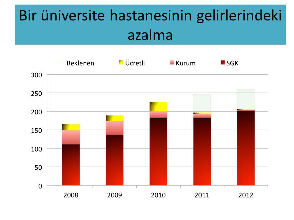 Bir üniversite hastanesinin gelirlerindeki azalma