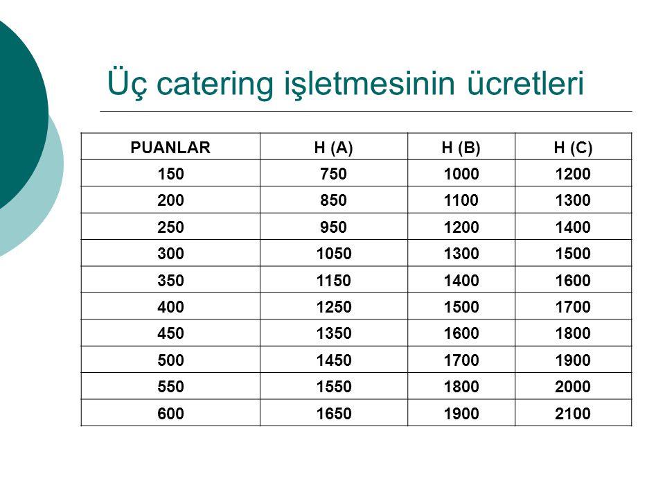 Üç catering işletmesinin ücretleri PUANLARH (A)H (B)H (C) 15075010001200 20085011001300 25095012001400 300105013001500 350115014001600 400125015001700