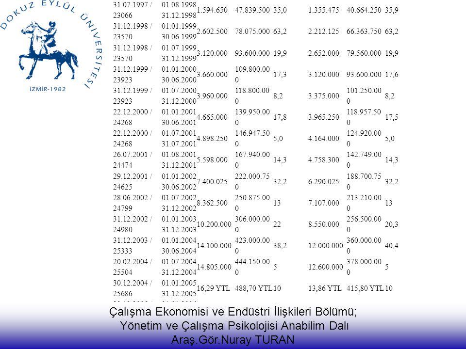 YILLARA GÖRE ASGARİ ÜCRET( 1998 – 2012 ) İLGİLİ RESMİ GAZETE TARİH VE SAYISI YÜRÜRL ÜK TARİHLE Rİ 16 YAŞINI DOLDURANLAR 16 YAŞINI DOLDURMAYANLAR GÜNLÜK( TL ) AYLIK( TL ) ARTIŞ ORANI ( % ) GÜNLÜK( TL ) AYLIK( TL ) ARTIŞ ORANI ( % ) 31.07.1997 / 23066 01.08.1998 31.12.1998 1.594.65047.839.50035,01.355.47540.664.25035,9 31.12.1998 / 23570 01.01.1999 30.06.1999 2.602.50078.075.00063,22.212.12566.363.75063,2 31.12.1998 / 23570 01.07.1999 31.12.1999 3.120.00093.600.00019,92.652.00079.560.00019,9 31.12.1999 / 23923 01.01.2000 30.06.2000 3.660.000 109.800.00 0 17,33.120.00093.600.00017,6 31.12.1999 / 23923 01.07.2000 31.12.2000 3.960.000 118.800.00 0 8,23.375.000 101.250.00 0 8,2 22.12.2000 / 24268 01.01.2001 30.06.2001 4.665.000 139.950.00 0 17,83.965.250 118.957.50 0 17,5 22.12.2000 / 24268 01.07.2001 31.07.2001 4.898.250 146.947.50 0 5,04.164.000 124.920.00 0 5,0 26.07.2001 / 24474 01.08.2001 31.12.2001 5.598.000 167.940.00 0 14,34.758.300 142.749.00 0 14,3 29.12.2001 / 24625 01.01.2002 30.06.2002 7.400.025 222.000.75 0 32,26.290.025 188.700.75 0 32,2 28.06.2002 / 24799 01.07.2002 31.12.2002 8.362.500 250.875.00 0 137.107.000 213.210.00 0 13 31.12.2002 / 24980 01.01.2003 31.12.2003 10.200.000 306.000.00 0 228.550.000 256.500.00 0 20,3 31.12.2003 / 25333 01.01.2004 30.06.2004 14.100.000 423.000.00 0 38,212.000.000 360.000.00 0 40,4 20.02.2004 / 25504 01.07.2004 31.12.2004 14.805.000 444.150.00 0 512.600.000 378.000.00 0 5 30.12.2004 / 25686 01.01.2005 31.12.2005 16,29 YTL488,70 YTL1013,86 YTL415,80 YTL10 23.12.2005 / 26032 01.01.2006 31.12.2006 17,70 YTL531,00 YTL8,715,00 YTL450,00 YTL8,43 28.12.2006 / 26390 01.01.2007 30.06.2007 18,75 YTL562,50 YTL5,9315,89 YTL476,70 YTL5,93 28.12.2006 / 26390 01.07.2007 31.12.2007 19,50 YTL585,00 YTL416,38 YTL491,40 YTL3,08 29.12.2007 / 26741 01.01.2008 30.06.2008 20,28 YTL608,40 YTL417,18 YTL515,40 YTL4,88 29.12.2007 / 26741 01.07.2008 31.12.2008 21,29 YTL638,70 YTL518,02 YTL540,60 YTL4,89 30.12.2008 / 26096 01.01.2009 30.06.2009 22,20