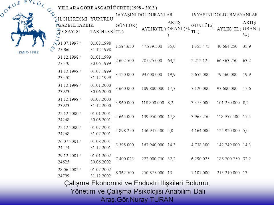Çalışma Ekonomisi ve Endüstri İlişkileri Bölümü; Yönetim ve Çalışma Psikolojisi Anabilim Dalı Araş.Gör.Nuray TURAN YILLARA GÖRE ASGARİ ÜCRET( 1998 – 2012 ) İLGİLİ RESMİ GAZETE TARİH VE SAYISI YÜRÜRLÜ K TARİHLERİ 16 YAŞINI DOLDURANLAR16 YAŞINI DOLDURMAYANLAR GÜNLÜK( TL ) AYLIK( TL ) ARTIŞ ORANI ( % ) GÜNLÜK( TL ) AYLIK( TL ) ARTIŞ ORANI ( % ) 31.07.1997 / 23066 01.08.1998 31.12.1998 1.594.65047.839.50035,01.355.47540.664.25035,9 31.12.1998 / 23570 01.01.1999 30.06.1999 2.602.50078.075.00063,22.212.12566.363.75063,2 31.12.1998 / 23570 01.07.1999 31.12.1999 3.120.00093.600.00019,92.652.00079.560.00019,9 31.12.1999 / 23923 01.01.2000 30.06.2000 3.660.000109.800.00017,33.120.00093.600.00017,6 31.12.1999 / 23923 01.07.2000 31.12.2000 3.960.000118.800.0008,23.375.000101.250.0008,2 22.12.2000 / 24268 01.01.2001 30.06.2001 4.665.000139.950.00017,83.965.250118.957.50017,5 22.12.2000 / 24268 01.07.2001 31.07.2001 4.898.250146.947.5005,04.164.000124.920.0005,0 26.07.2001 / 24474 01.08.2001 31.12.2001 5.598.000167.940.00014,34.758.300142.749.00014,3 29.12.2001 / 24625 01.01.2002 30.06.2002 7.400.025222.000.75032,26.290.025188.700.75032,2 28.06.2002 / 24799 01.07.2002 31.12.2002 8.362.500250.875.000137.107.000213.210.00013